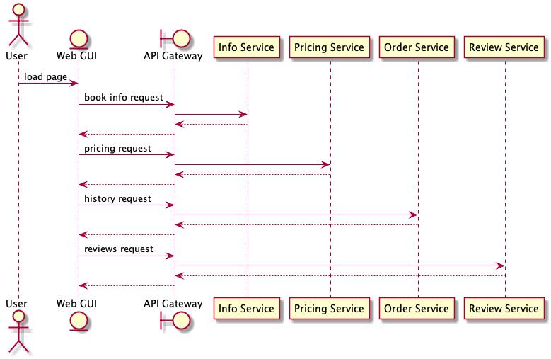 Overambitious API gateways - Kevin Sookocheff
