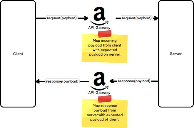 understanding api gateway payload mappings kevin sookocheff