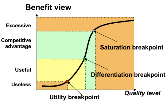 How Fast Does it Need to be Anyways? The QUPER Model of