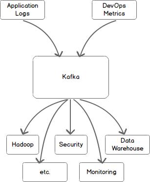 Kafka in a Nutshell - Kevin Sookocheff