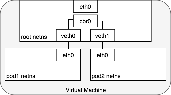 A Guide to the Kubernetes Networking Model - Kevin Sookocheff