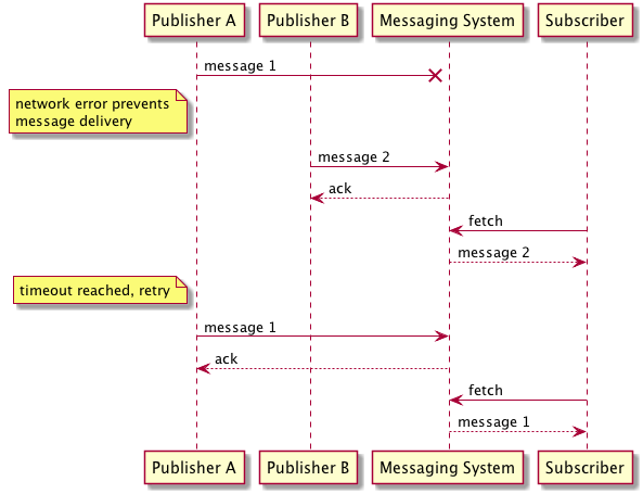 Dissecting Sqs Fifo Queues Does Ordered And Exactly Once Messaging