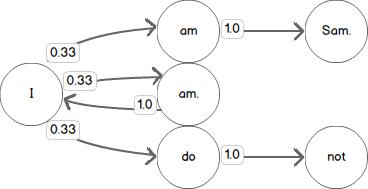 Markov diagram